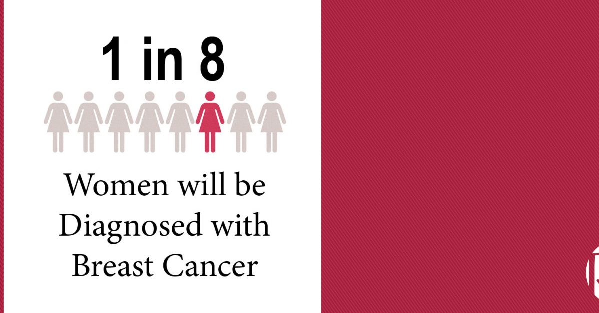 Breast cancer infographic: 1 in 8 Women will be Diagnosed with Breast Cancer.